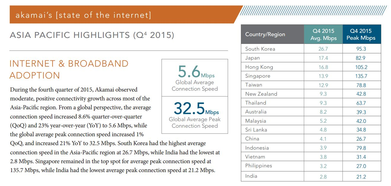 Akamai State of the Internet Report Q4 2015