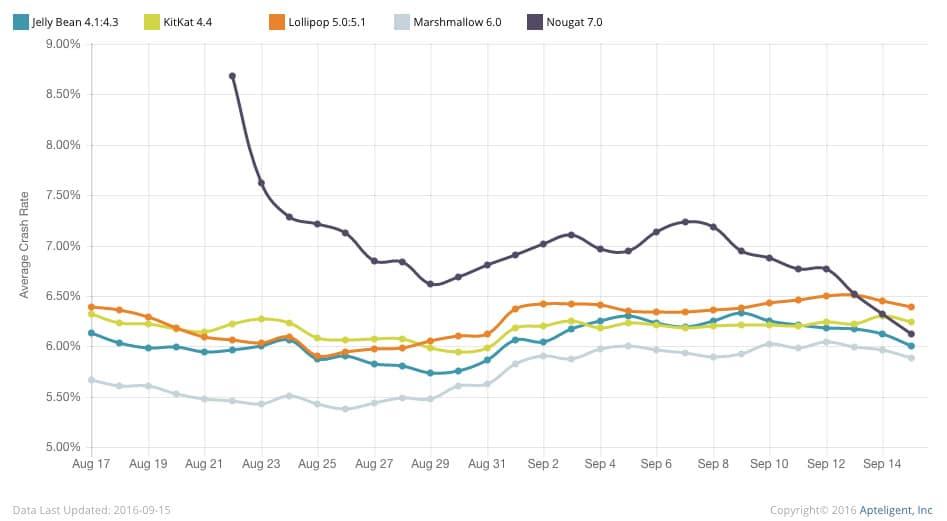 android-nougat-crash-graph