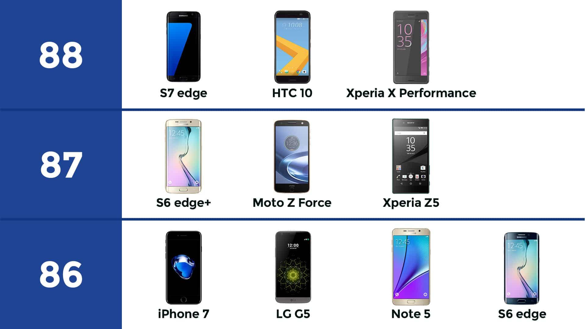 dxomark iphone7 s7 edge