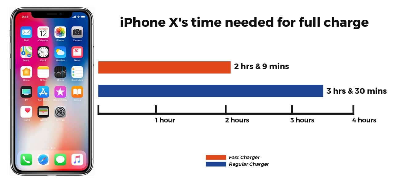 online store 2d039 7523c How to get fast charging on your Apple iPhone X - GadgetMatch
